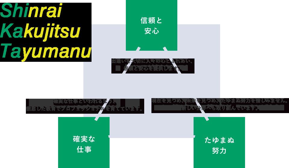Shinrai Kakujitu Tayumanu